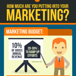 Establish an Optimal Marketing Budget for Your Business with Our Pro Consultation Services